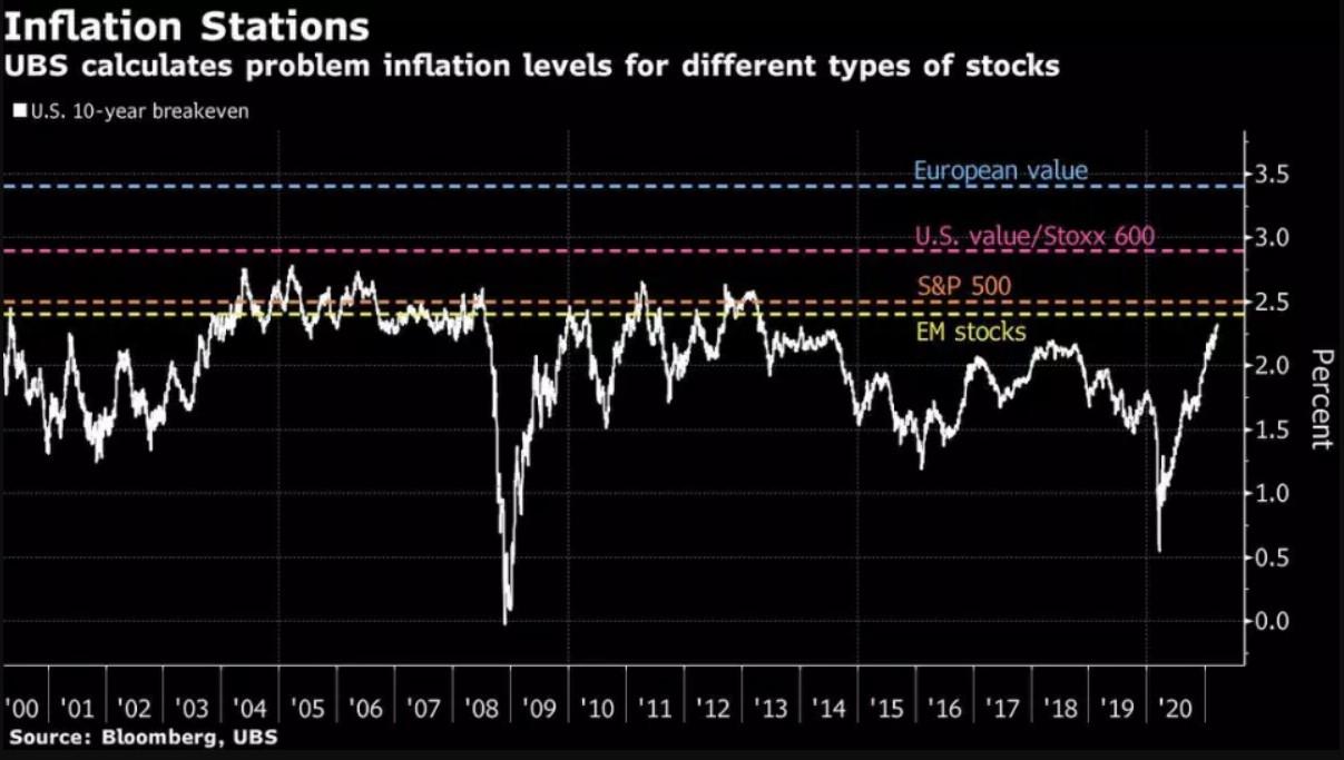 Οι Μετοχές της Ευρώπης Πέφτουν Εν Μέσω του Λοκντάουν Δυστυχώς; Οι Δεσμοί Αυξάνονται: Οι Αγορές Αναδιπλώνονται