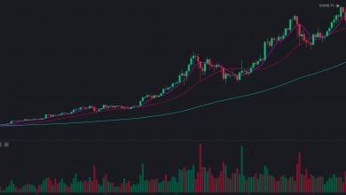 Οι απώλειες Bitcoin επιταχύνονται μετά το ράλι του Σαββατοκύριακου για να σημειώσουν υψηλά επίπεδα
