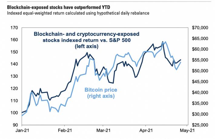 Διάγραμμα της Goldman Sachs που συγκρίνει τις αποδόσεις των μετοχών τεχνολογίας blockchain με την τιμή του Bitcoin. (Goldman Sachs)